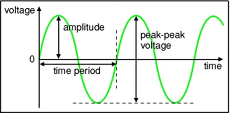 A signal with main parameters